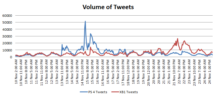 volume_tweets